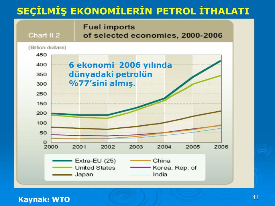 11 SEÇİLMİŞ EKONOMİLERİN PETROL İTHALATI Kaynak: WTO 6 ekonomi 2006 yılında dünyadaki petrolün %77'sini almış.