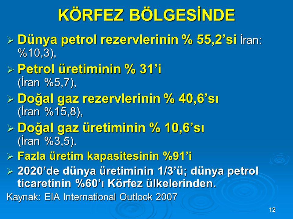 12 KÖRFEZ BÖLGESİNDE  Dünya petrol rezervlerinin % 55,2'si İran: %10,3),  Petrol üretiminin % 31'i (İran %5,7),  Doğal gaz rezervlerinin % 40,6'sı