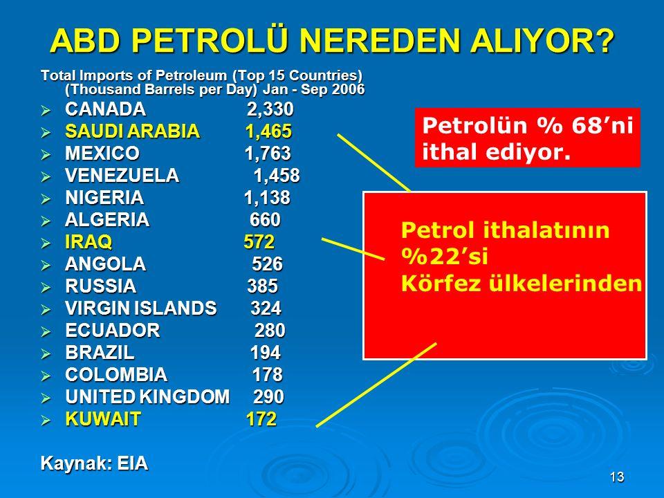 13 ABD PETROLÜ NEREDEN ALIYOR? Total Imports of Petroleum (Top 15 Countries) (Thousand Barrels per Day) Jan - Sep 2006  CANADA 2,330  SAUDI ARABIA 1