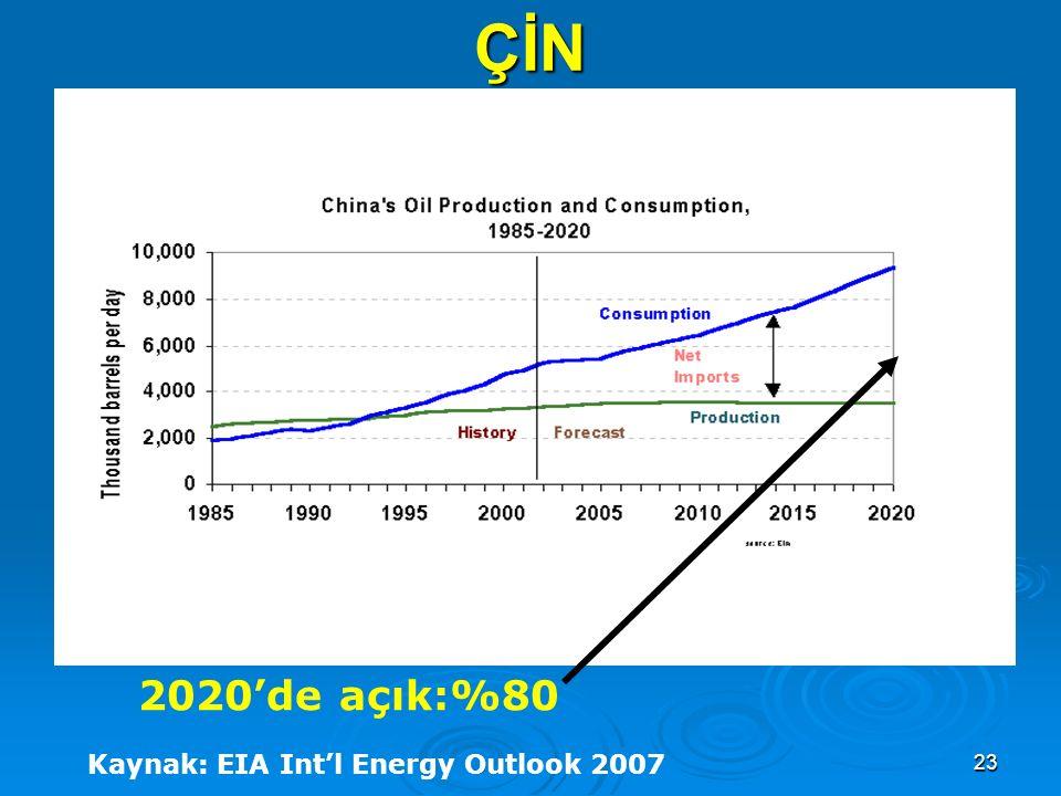 23 ÇİN Kaynak: EIA Int'l Energy Outlook 2007 2020'de açık:%80