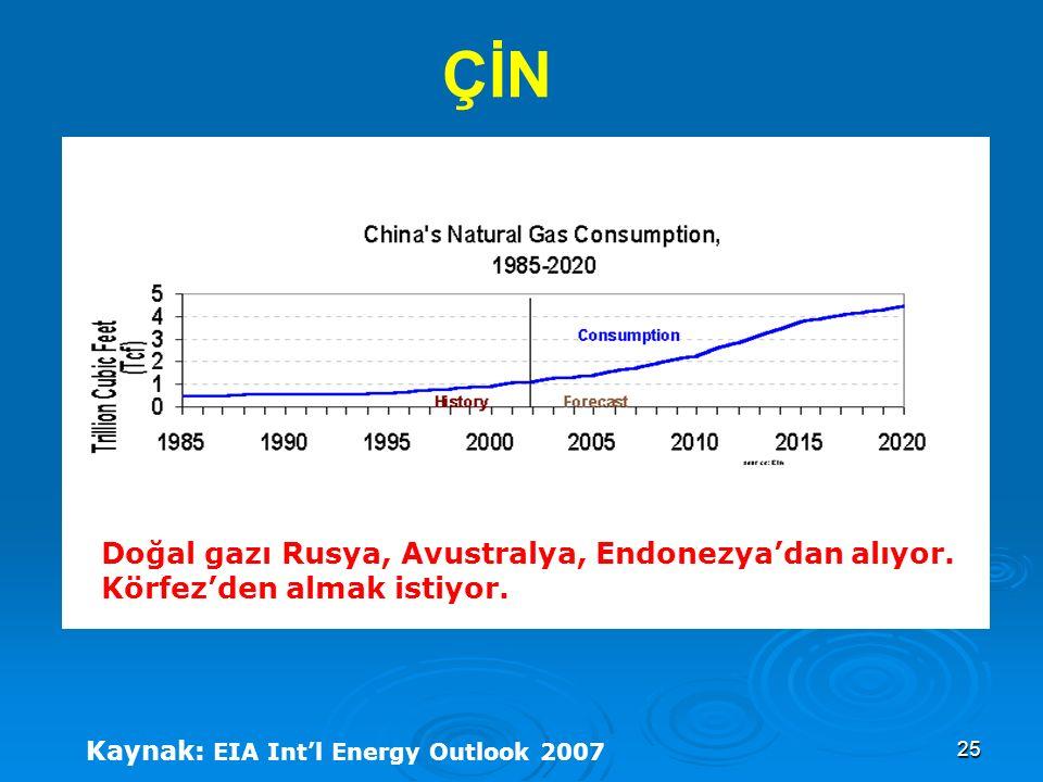 25 Doğal gazı Rusya, Avustralya, Endonezya'dan alıyor. Körfez'den almak istiyor. ÇİN Kaynak: EIA Int'l Energy Outlook 2007