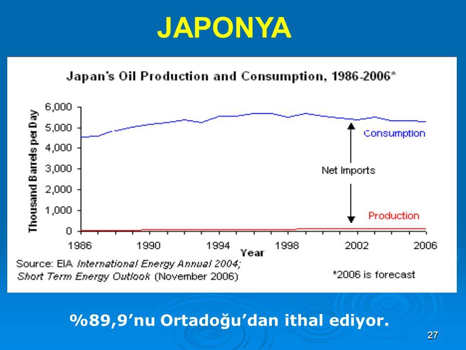 27 JAPONYA %89,9'nu Ortadoğu'dan ithal ediyor.