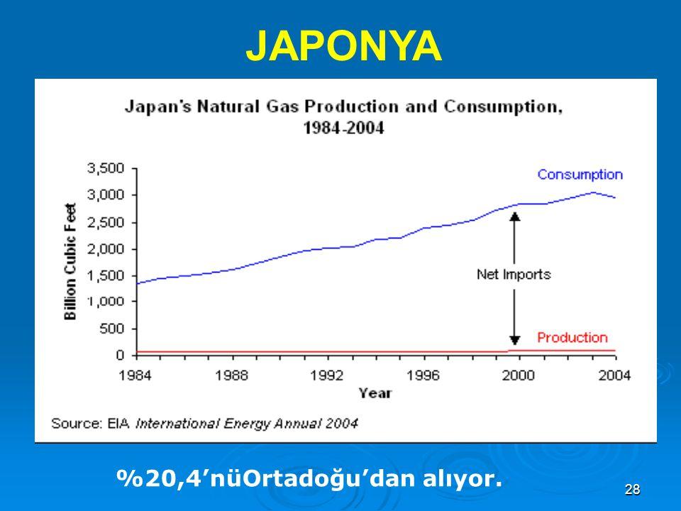 28 JAPONYA %20,4'nüOrtadoğu'dan alıyor.