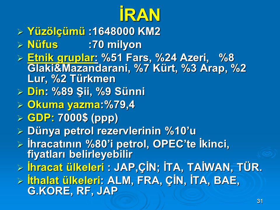 31 İRAN  Yüzölçümü :1648000 KM2  Nüfus :70 milyon  Etnik gruplar: %51 Fars, %24 Azeri, %8 Glaki&Mazandarani, %7 Kürt, %3 Arap, %2 Lur, %2 Türkmen 