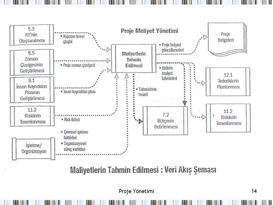 Proje Yönetimi14