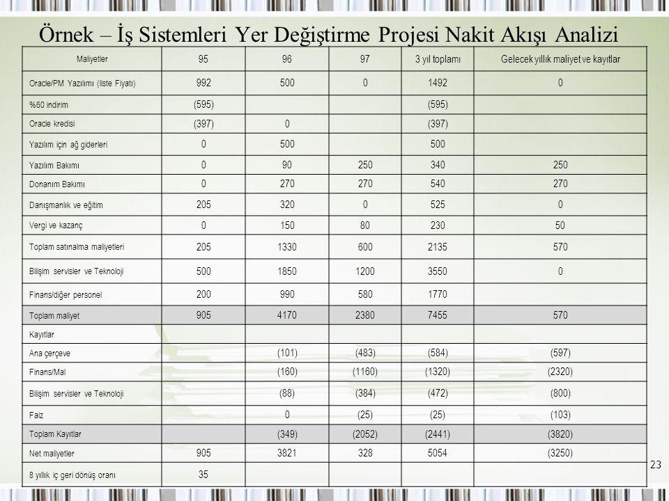 Örnek – İş Sistemleri Yer Değiştirme Projesi Nakit Akışı Analizi Maliyetler 9596973 yıl toplamıGelecek yıllık maliyet ve kayıtlar Oracle/PM Yazılımı (