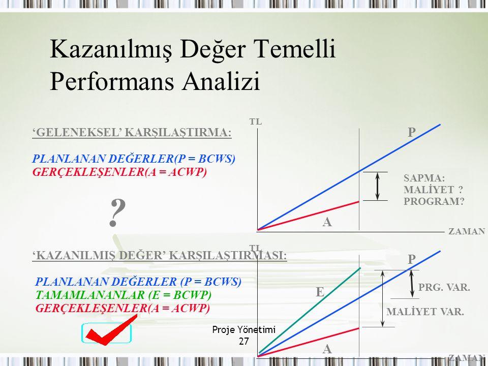 27 Kazanılmış Değer Temelli Performans Analizi 'GELENEKSEL' KARŞILAŞTIRMA: PLANLANAN DEĞERLER(P = BCWS) GERÇEKLEŞENLER(A = ACWP) ? 'KAZANILMIŞ DEĞER'