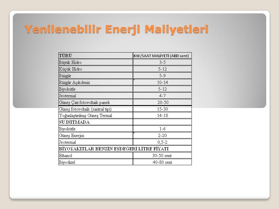 Yenilenebilir Enerji Maliyetleri