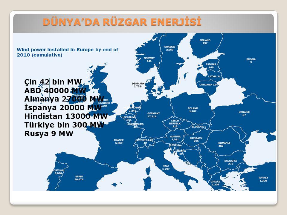 DÜNYA'DA RÜZGAR ENERJİSİ Çin 42 bin MW ABD 40000 MW Almanya 27000 MW İspanya 20000 MW Hindistan 13000 MW Türkiye bin 300 MW Rusya 9 MW