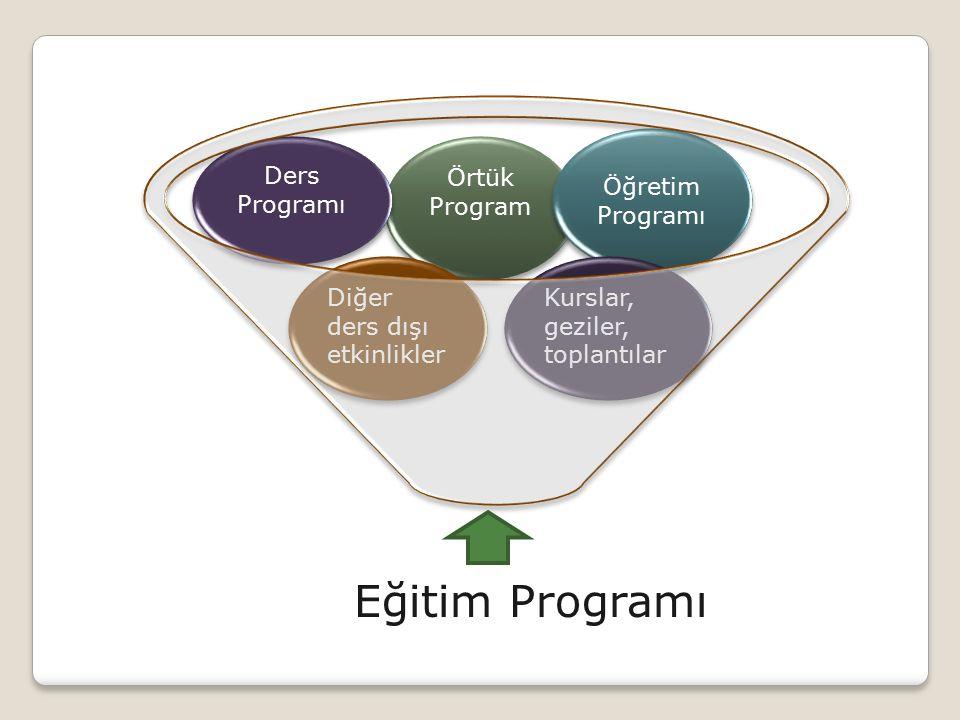 Posner`in Eğitim Programı Sınıflaması Resmi (kuramsal, açık, yazılı) program İşlevsel (gözlenen, gerçekleşen, uygulanan) program İhmal edilen (geçersiz, görmezden gelinen) program Örtük (gizli, yazılı olmayan) program Ekstra program