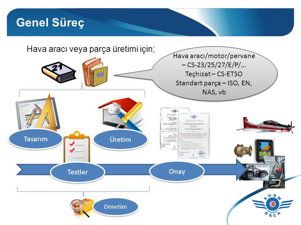 Genel Süreç Hava aracı veya parça üretimi için; Üretim Testler Onay Tasarım Denetim Hava aracı/motor/pervane – CS-23/25/27/E/P/… Teçhizat – CS-ETSO Standart parça – ISO, EN, NAS, vb Hava aracı/motor/pervane – CS-23/25/27/E/P/… Teçhizat – CS-ETSO Standart parça – ISO, EN, NAS, vb