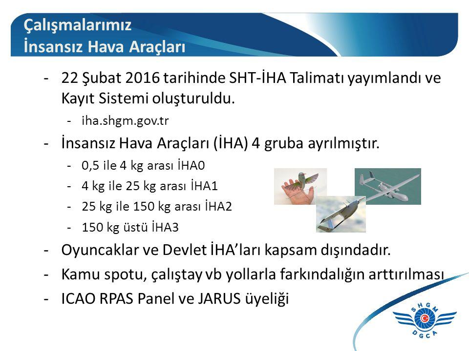 -22 Şubat 2016 tarihinde SHT-İHA Talimatı yayımlandı ve Kayıt Sistemi oluşturuldu.