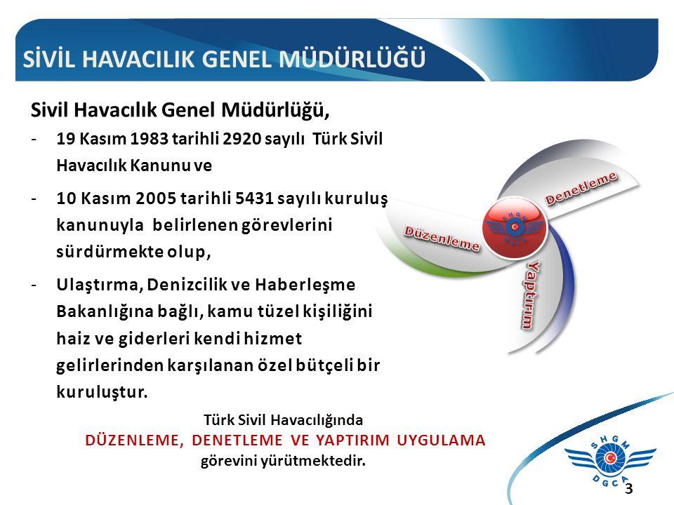 SİVİL HAVACILIK GENEL MÜDÜRLÜĞÜ Türk Sivil Havacılığında DÜZENLEME, DENETLEME VE YAPTIRIM UYGULAMA görevini yürütmektedir.