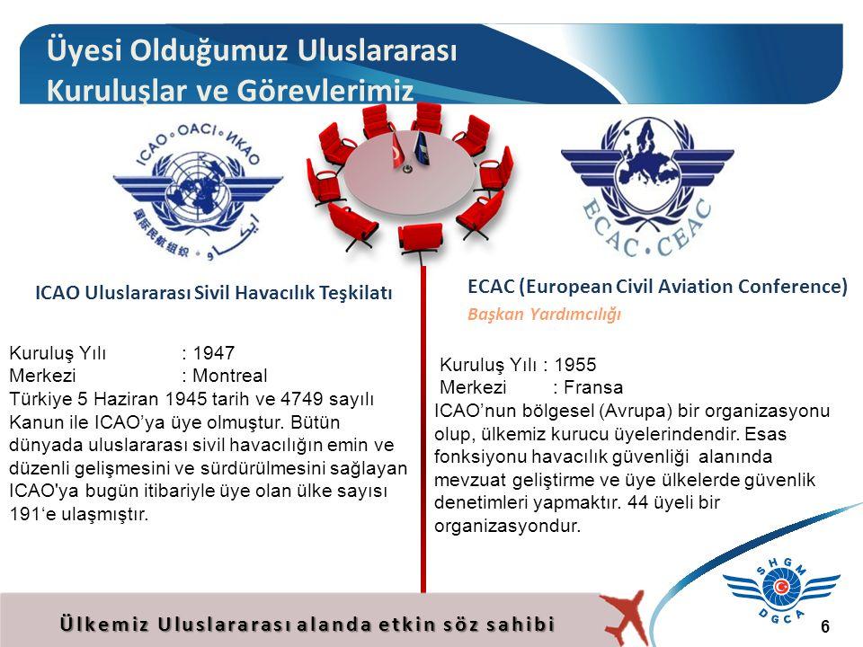 6 ECAC (European Civil Aviation Conference) Başkan Yardımcılığı Kuruluş Yılı : 1955 Merkezi : Fransa ICAO'nun bölgesel (Avrupa) bir organizasyonu olup, ülkemiz kurucu üyelerindendir.