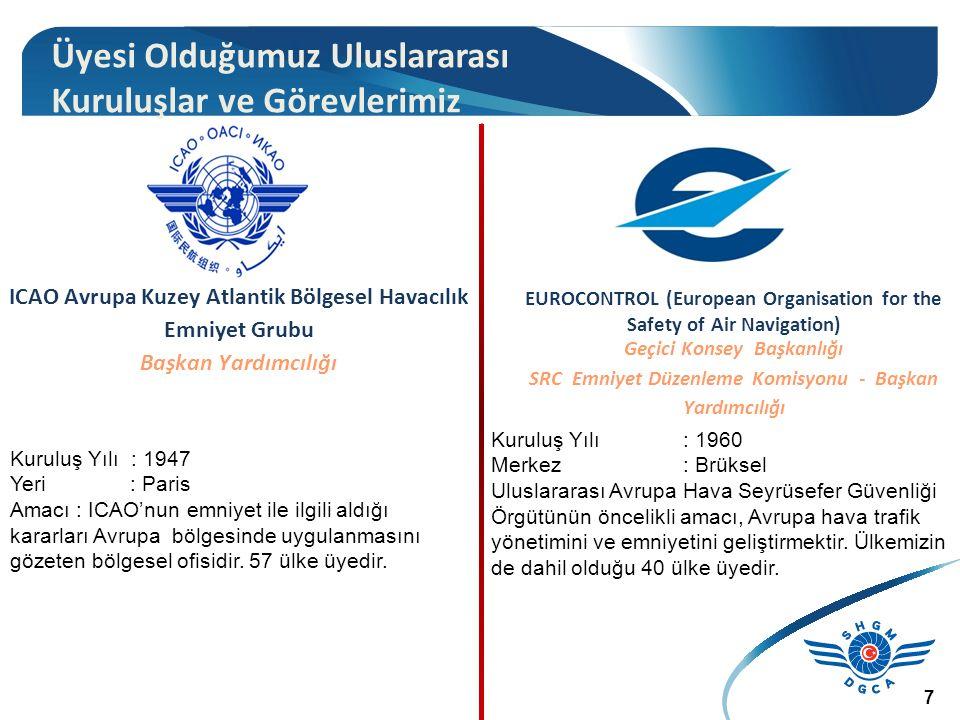 ICAO Avrupa Kuzey Atlantik Bölgesel Havacılık Emniyet Grubu Başkan Yardımcılığı Kuruluş Yılı : 1947 Yeri : Paris Amacı : ICAO'nun emniyet ile ilgili aldığı kararları Avrupa bölgesinde uygulanmasını gözeten bölgesel ofisidir.