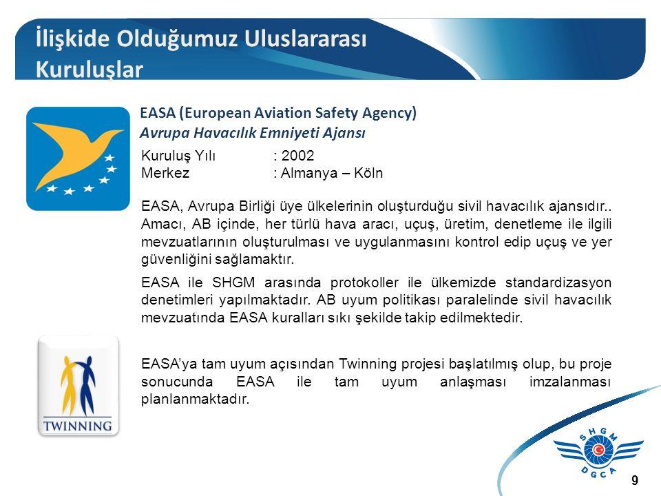 EASA (European Aviation Safety Agency) Avrupa Havacılık Emniyeti Ajansı Kuruluş Yılı : 2002 Merkez: Almanya – Köln EASA, Avrupa Birliği üye ülkelerinin oluşturduğu sivil havacılık ajansıdır..