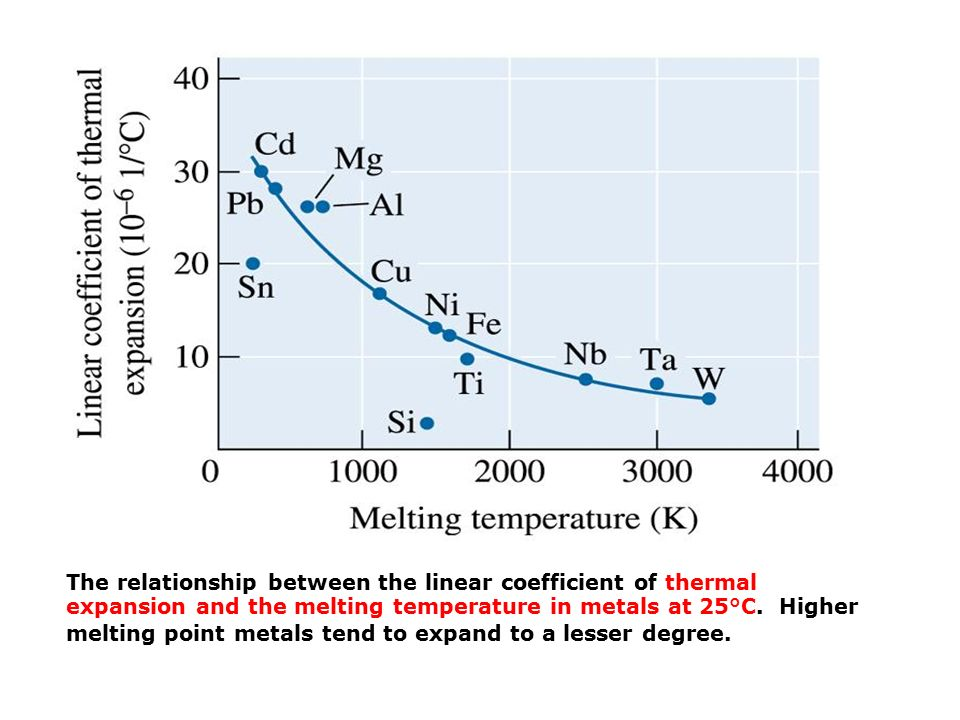 The relationship between the linear coefficient of thermal expansion and the melting temperature in metals at 25°C.