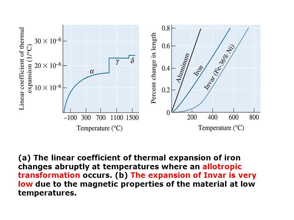 (a) The linear coefficient of thermal expansion of iron changes abruptly at temperatures where an allotropic transformation occurs.