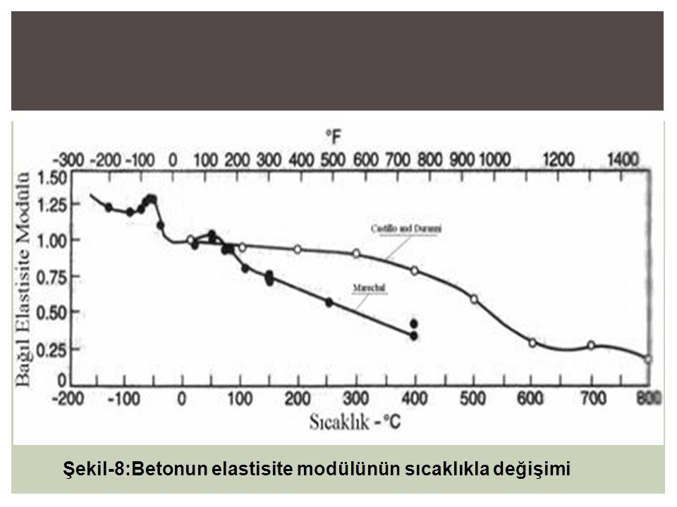 Şekil-8:Betonun elastisite modülünün sıcaklıkla değişimi
