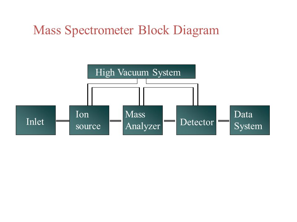 Inlet Ion source Mass Analyzer Detector Data System High Vacuum System Mass Spectrometer Block Diagram