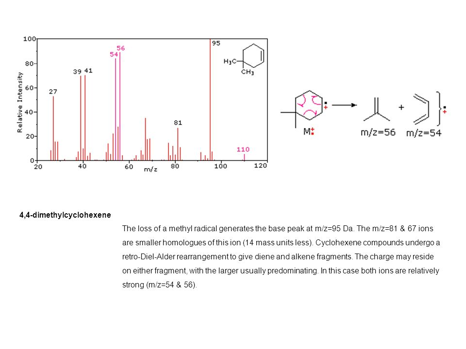 4,4-dimethylcyclohexene The loss of a methyl radical generates the base peak at m/z=95 Da.
