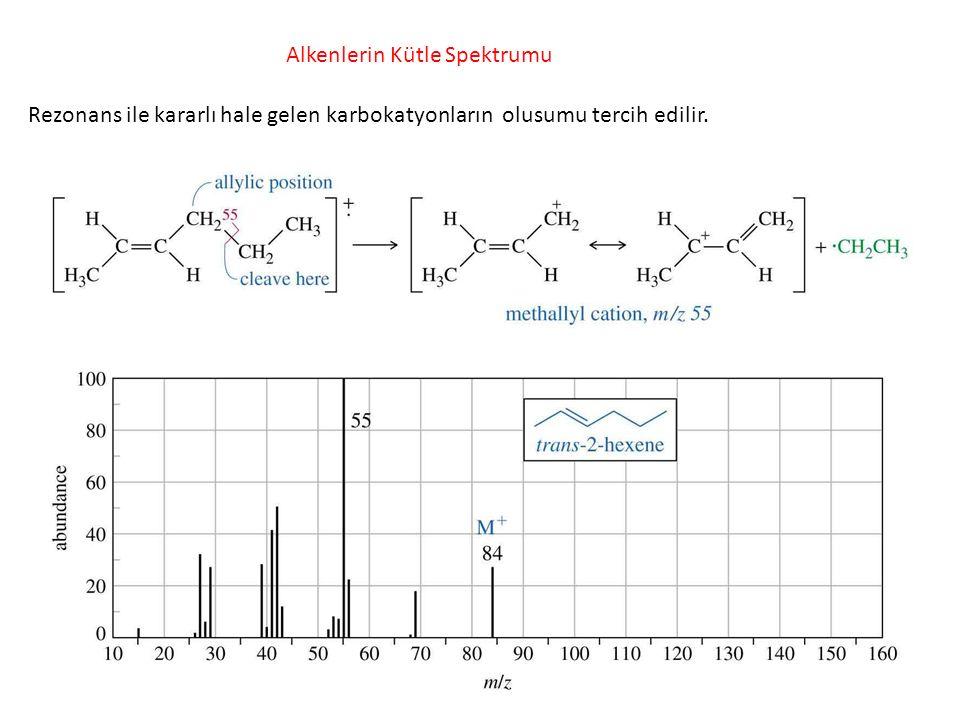 Alkenlerin Kütle Spektrumu Rezonans ile kararlı hale gelen karbokatyonların olusumu tercih edilir.