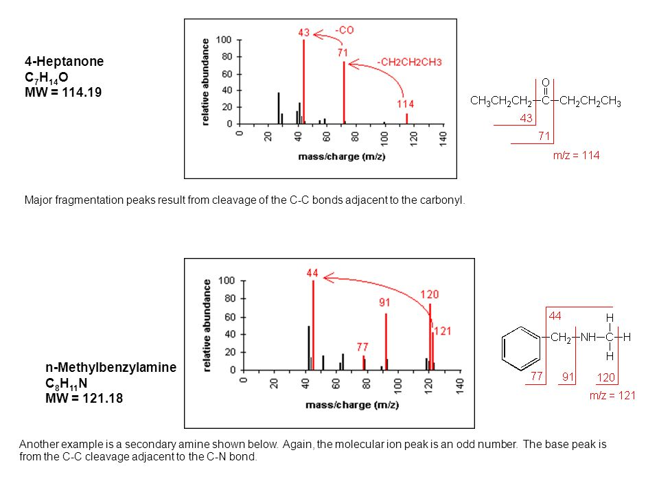 Another example is a secondary amine shown below. Again, the molecular ion peak is an odd number.