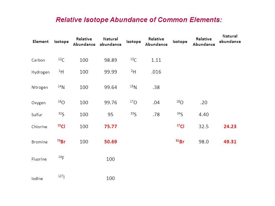 ElementIsotope Relative Abundance Natural abundance Isotope Relative Abundance Isotope Relative Abundance Natural abundance Carbon 12 C10098.89 13 C1.