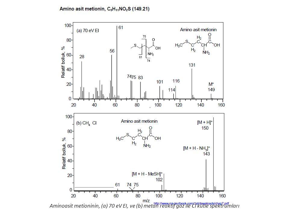 Aminoasit metioninin, (a) 70 eV EI, ve (b) metan reaktif gaz ile CI kütle spektrumları