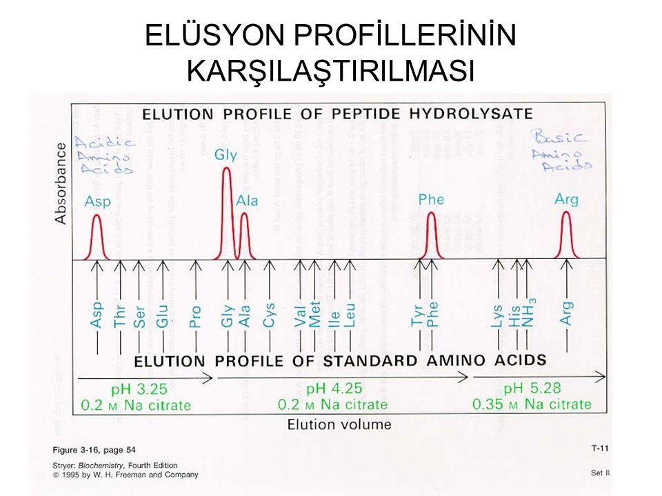 ELÜSYON PROFİLLERİNİN KARŞILAŞTIRILMASI