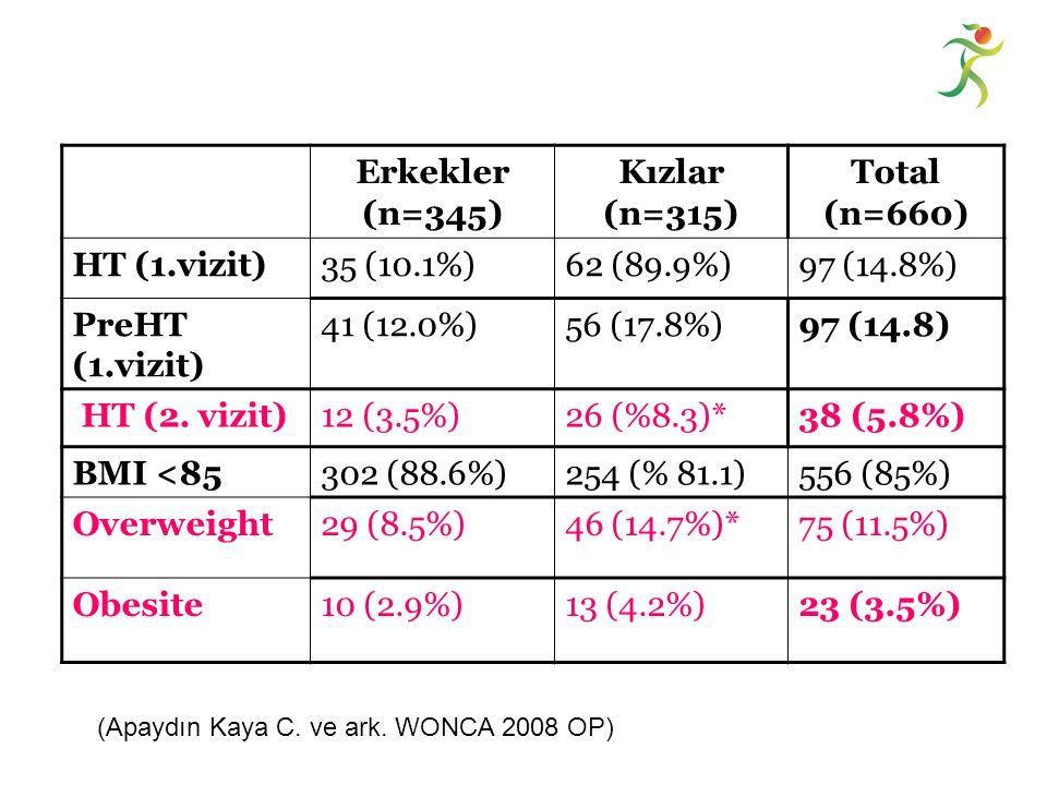 Erkekler (n=345) Kızlar (n=315) Total (n=660) HT (1.vizit)35 (10.1%)62 (89.9%)97 (14.8%) PreHT (1.vizit) 41 (12.0%)56 (17.8%)97 (14.8) HT (2.