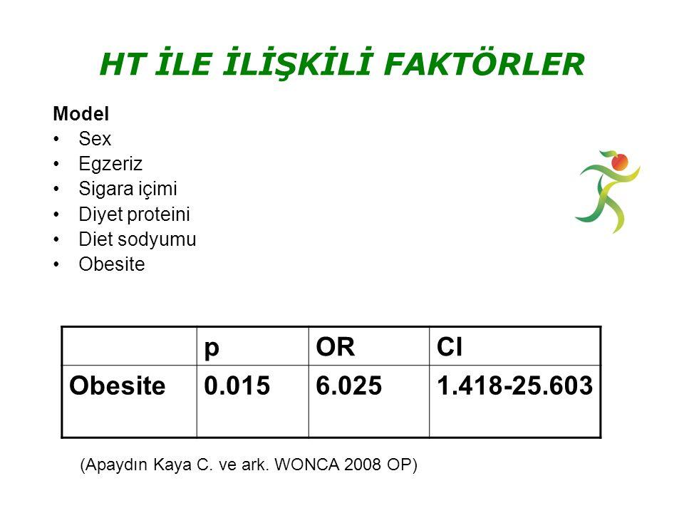 Model Sex Egzeriz Sigara içimi Diyet proteini Diet sodyumu Obesite pORCI Obesite0.0156.0251.418-25.603 HT İLE İLİŞKİLİ FAKTÖRLER (Apaydın Kaya C.