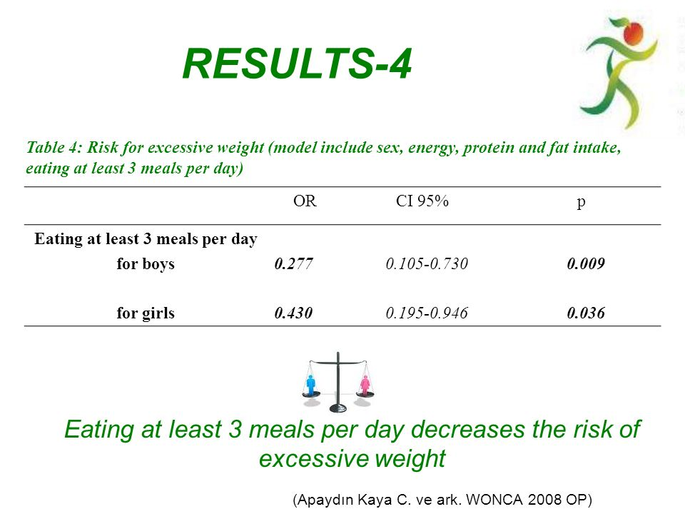 Eating at least 3 meals per day decreases the risk of excessive weight ORCI 95%p Eating at least 3 meals per day for boys for girls 0.277 0.105-0.730