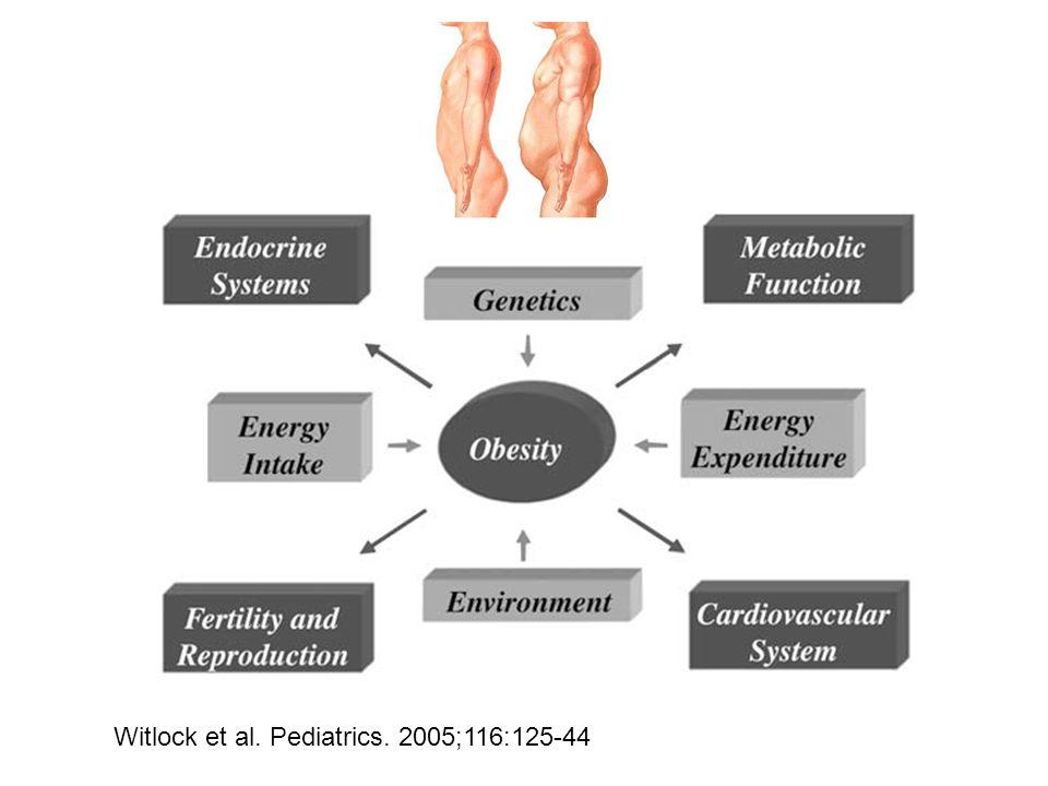 Witlock et al. Pediatrics. 2005;116:125-44