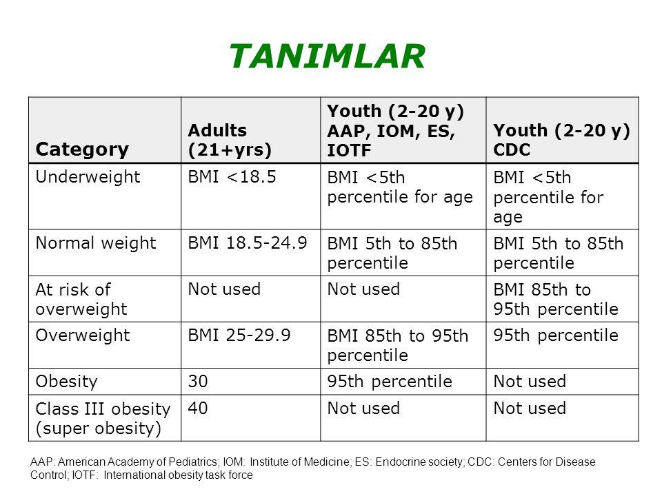 ENDOKRİN Bozulmuş glikoz toleransı (BMİ >95.p%21-25 ) İnsülin direnci Tip 2 şeker hastalığı (Tip 2DM) ( BMİ >95.p %4) MS Hiperandrojenite Büyüme ve pubertal bozukluklar
