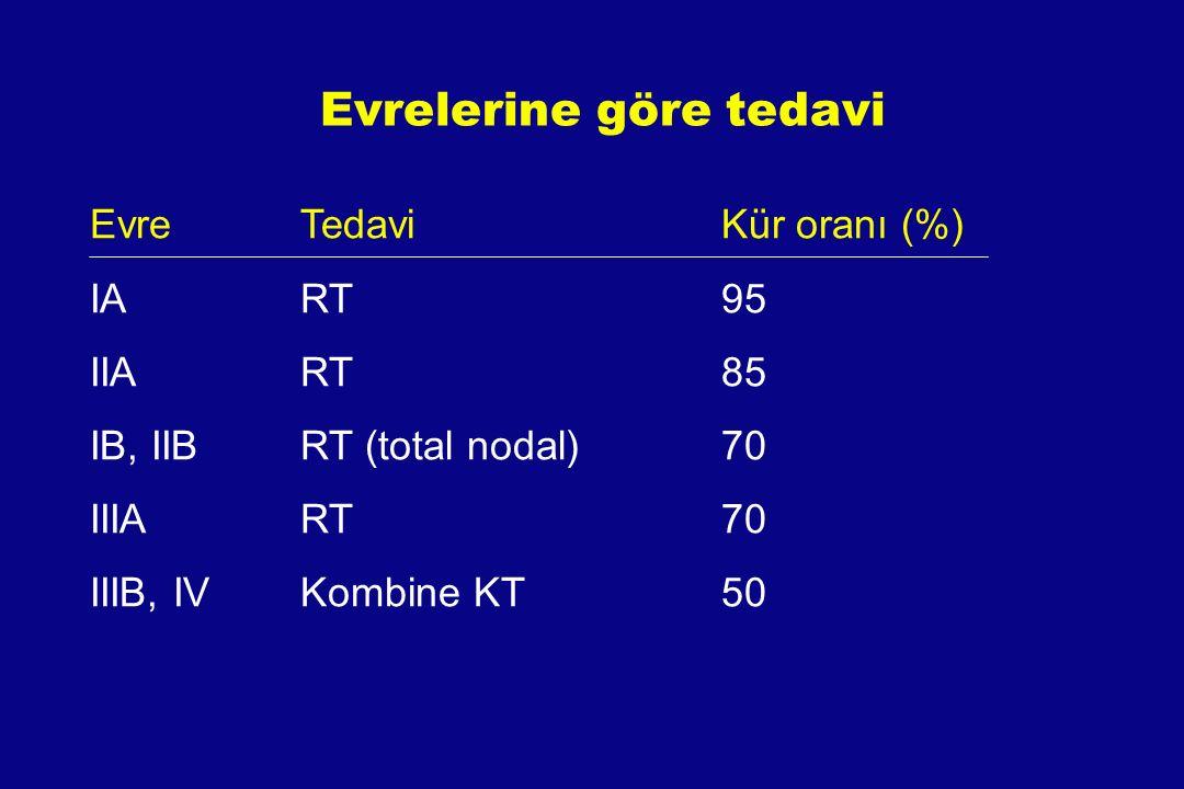 Evrelerine göre tedavi EvreTedavi Kür oranı (%) IART95 IIART85 IB, IIBRT (total nodal)70 IIIA RT70 IIIB, IVKombine KT50