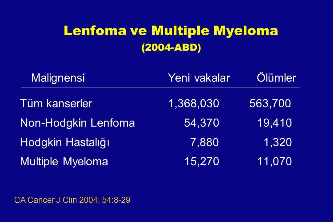 Lenfoma Tİpleri Indolen (düşük grade) –Tedavi edilmezse yaşam süresi yıllarla sınırlı –% 85-90' i evre III ya da IV –Kür şansı yok Intermediate (Orta) Aggresif (yüksek grade) –Tedavi edilmezse yaşam süresi haftalarla sınırlı –Kür potansiyeli var