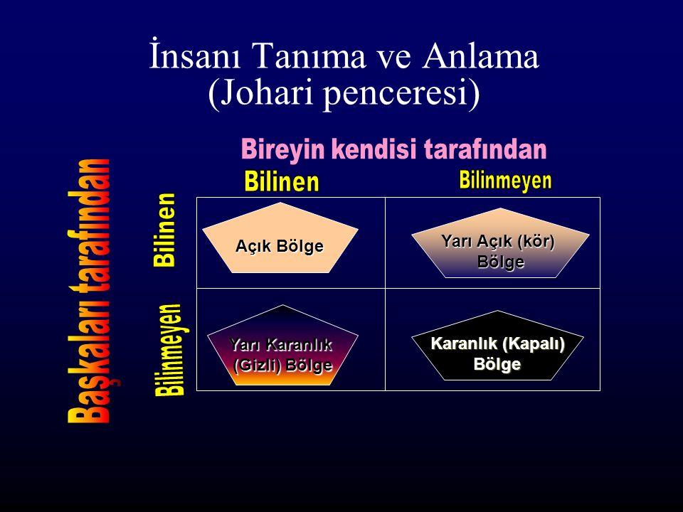 İnsanı Tanıma ve Anlama (Johari penceresi) Açık Bölge Yarı Karanlık (Gizli) Bölge Yarı Açık (kör) Bölge Karanlık (Kapalı) Bölge