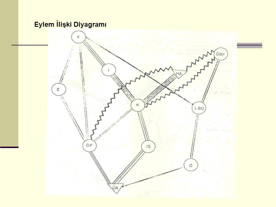 Eylem İlişki Diyagramı