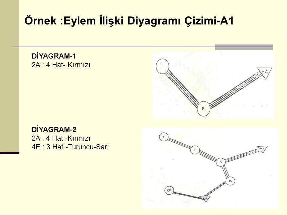 DİYAGRAM-1 2A : 4 Hat- Kırmızı DİYAGRAM-2 2A : 4 Hat -Kırmızı 4E : 3 Hat -Turuncu-Sarı Örnek :Eylem İlişki Diyagramı Çizimi-A1