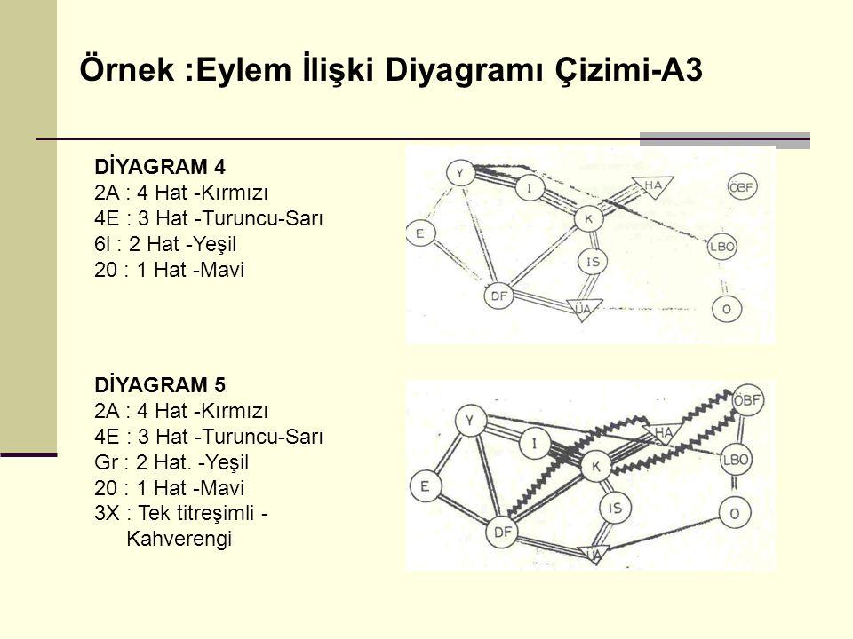 DİYAGRAM 4 2A : 4 Hat -Kırmızı 4E : 3 Hat -Turuncu-Sarı 6l : 2 Hat -Yeşil 20 : 1 Hat -Mavi DİYAGRAM 5 2A : 4 Hat -Kırmızı 4E : 3 Hat -Turuncu-Sarı Gr