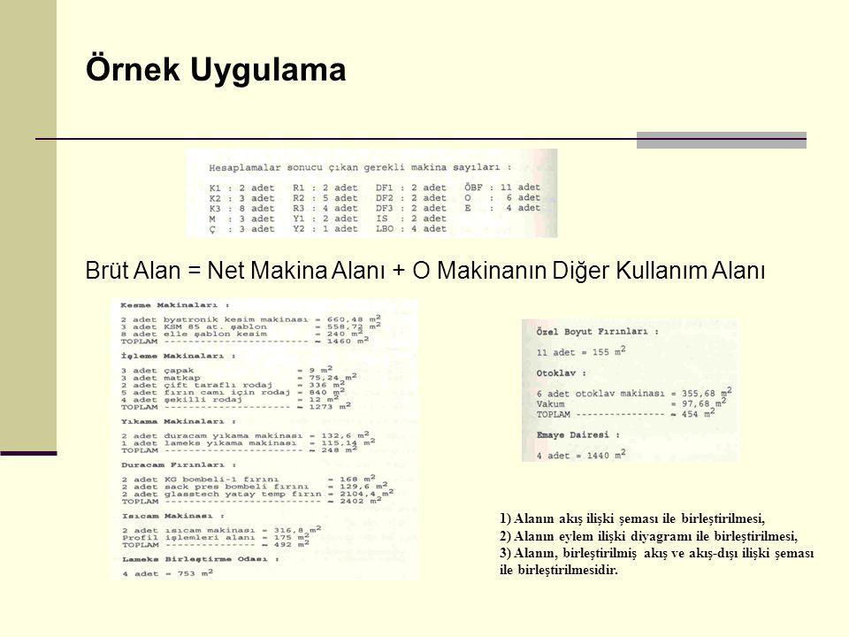 Örnek Uygulama Brüt Alan = Net Makina Alanı + O Makinanın Diğer Kullanım Alanı 1) Alanın akış ilişki şeması ile birleştirilmesi, 2) Alanın eylem ilişk