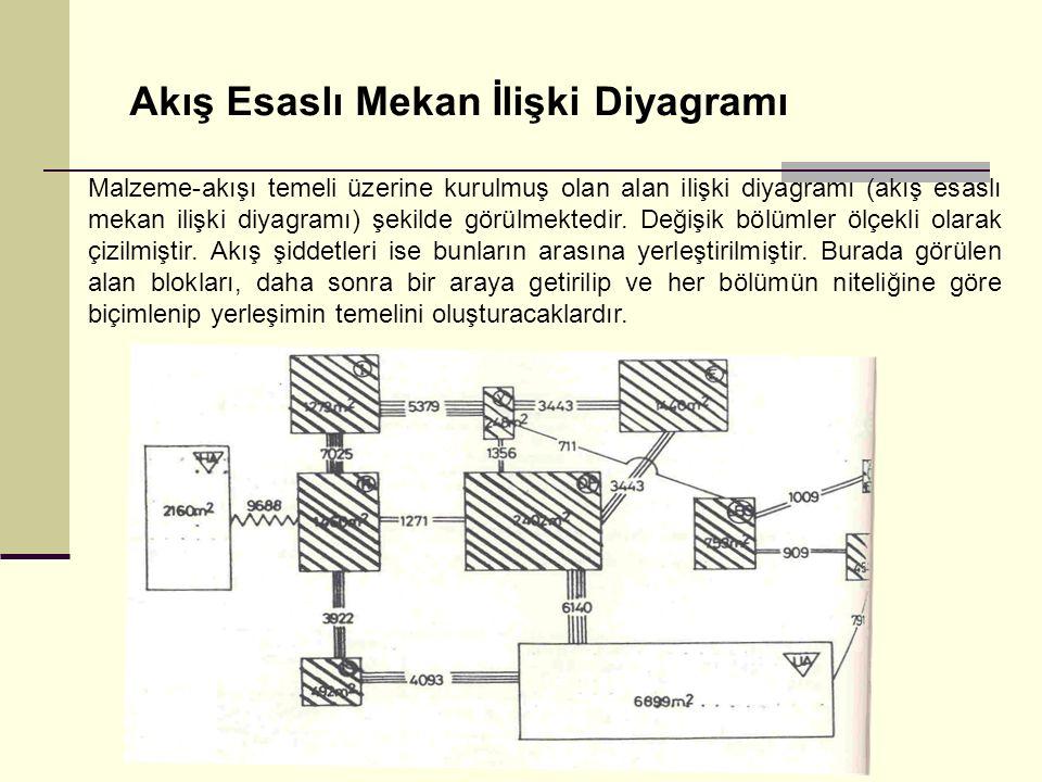 Akış Esaslı Mekan İlişki Diyagramı Malzeme-akışı temeli üzerine kurulmuş olan alan ilişki diyagramı (akış esaslı mekan ilişki diyagramı) şekilde görül