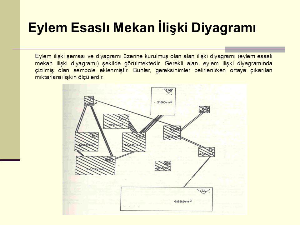 Eylem Esaslı Mekan İlişki Diyagramı Eylem ilişki şeması ve diyagramı üzerine kurulmuş olan alan ilişki diyagramı (eylem esaslı mekan ilişki diyagramı)