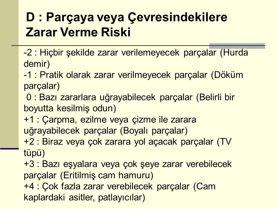D : Parçaya veya Çevresindekilere Zarar Verme Riski -2 : Hiçbir şekilde zarar verilemeyecek parçalar (Hurda demir) -1 : Pratik olarak zarar verilmeyec