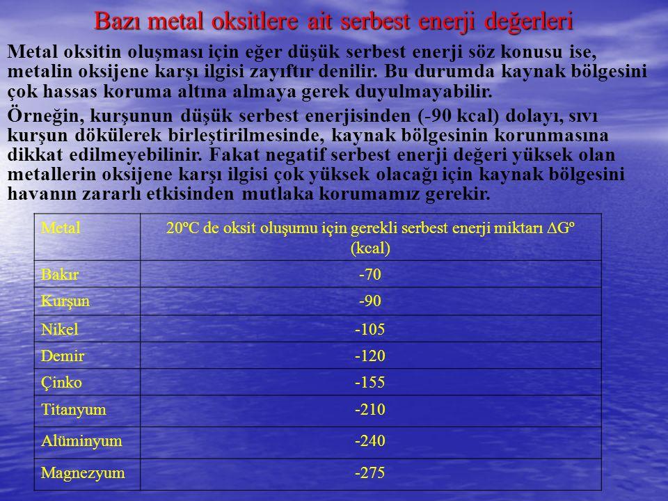 Metal20ºC de oksit oluşumu için gerekli serbest enerji miktarı ∆Gº (kcal) Bakır-70 Kurşun-90 Nikel-105 Demir-120 Çinko-155 Titanyum-210 Alüminyum-240