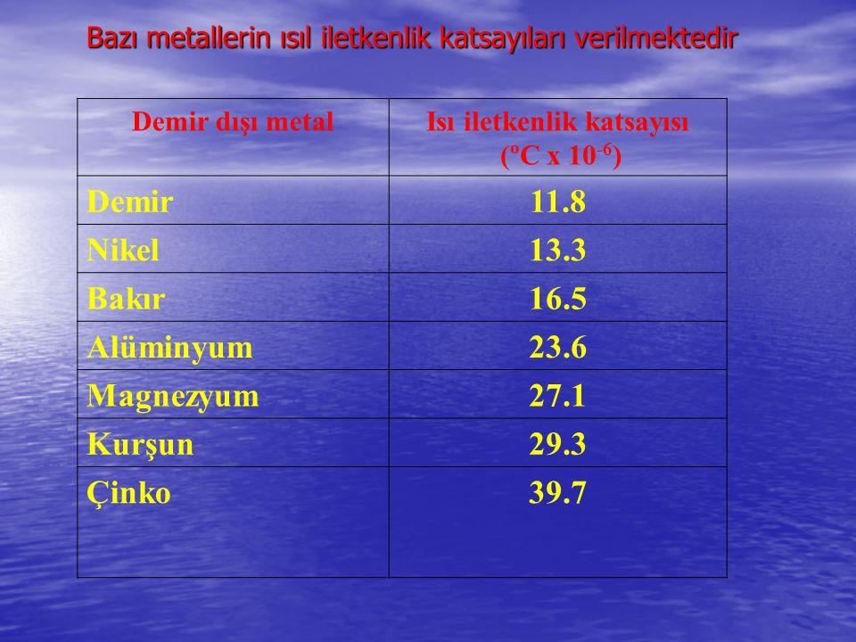 Demir dışı metalIsı iletkenlik katsayısı (ºC x 10 -6 ) Demir11.8 Nikel13.3 Bakır16.5 Alüminyum23.6 Magnezyum27.1 Kurşun29.3 Çinko39.7 Bazı metallerin