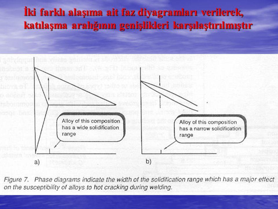 İki farklı alaşıma ait faz diyagramları verilerek, katılaşma aralığının genişlikleri karşılaştırılmıştır