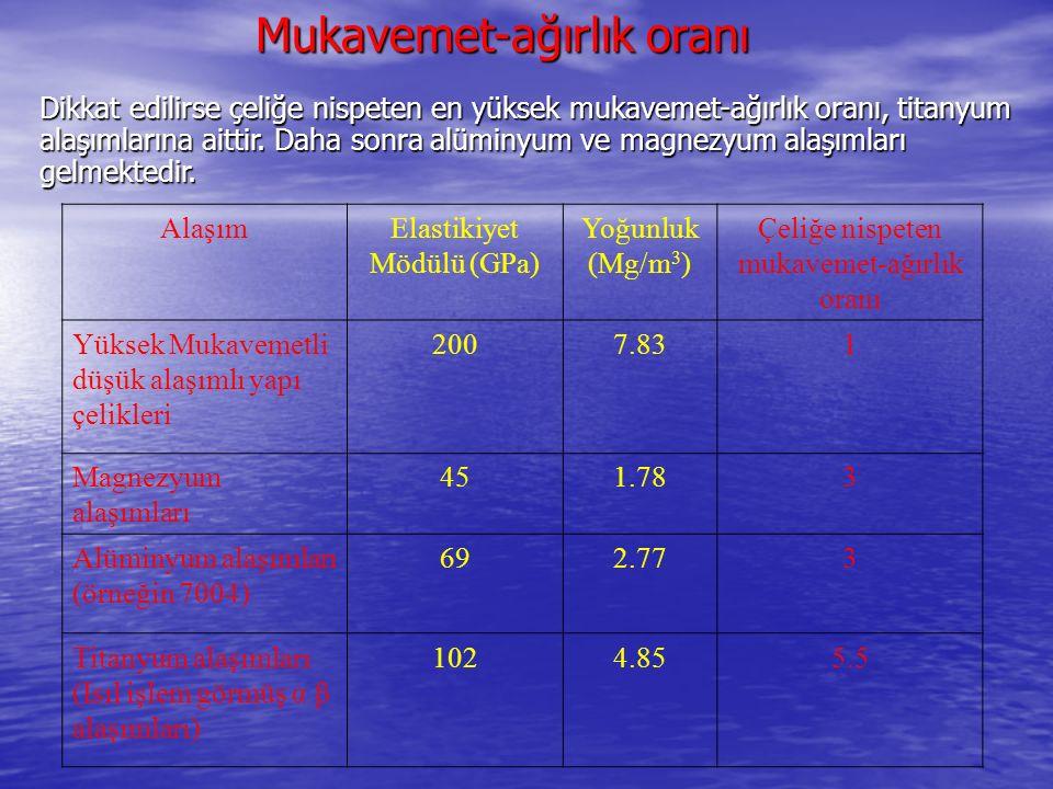 AlaşımElastikiyet Mödülü (GPa) Yoğunluk (Mg/m 3 ) Çeliğe nispeten mukavemet-ağırlık oranı Yüksek Mukavemetli düşük alaşımlı yapı çelikleri 2007.831 Ma