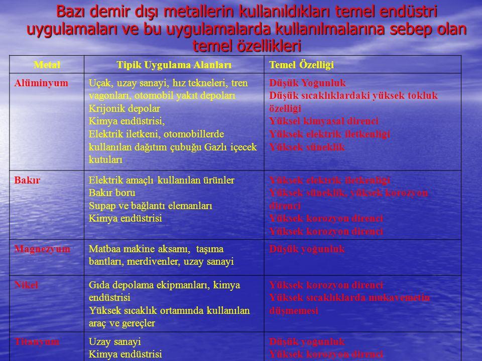 MetalTipik Uygulama AlanlarıTemel Özelliği AlüminyumUçak, uzay sanayi, hız tekneleri, tren vagonları, otomobil yakıt depoları Krijonik depolar Kimya e